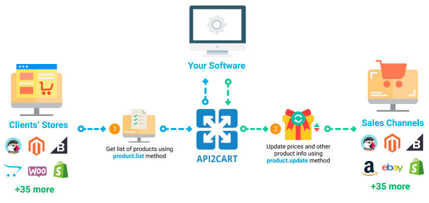 Automatic managing online store product prices