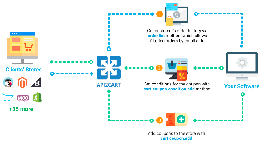 Automatic creation of coupons