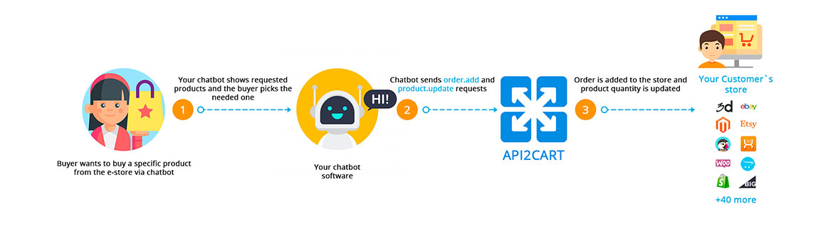 Shopping cart integration for Chatbots