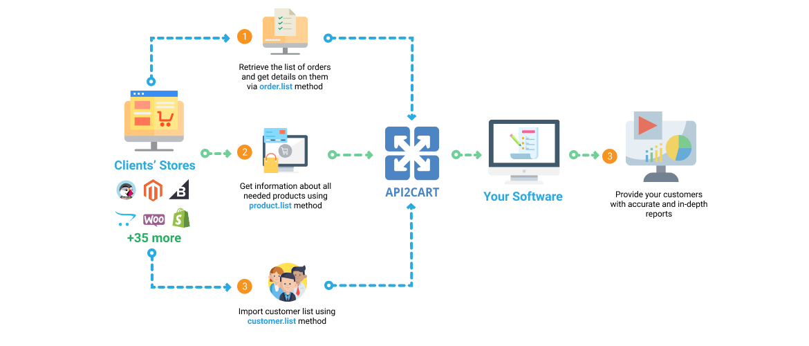 Order and Inventory Management Software Workflow