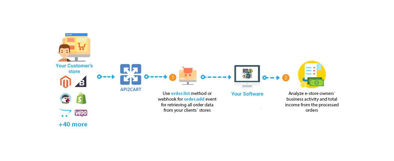 Finance Service Workflow