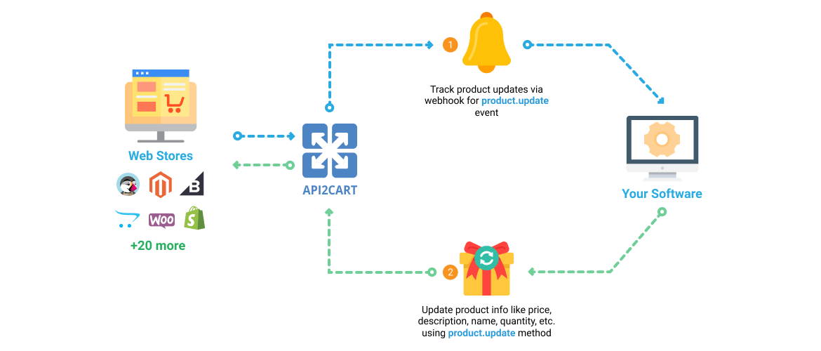 Mobile APP Builders Workflow