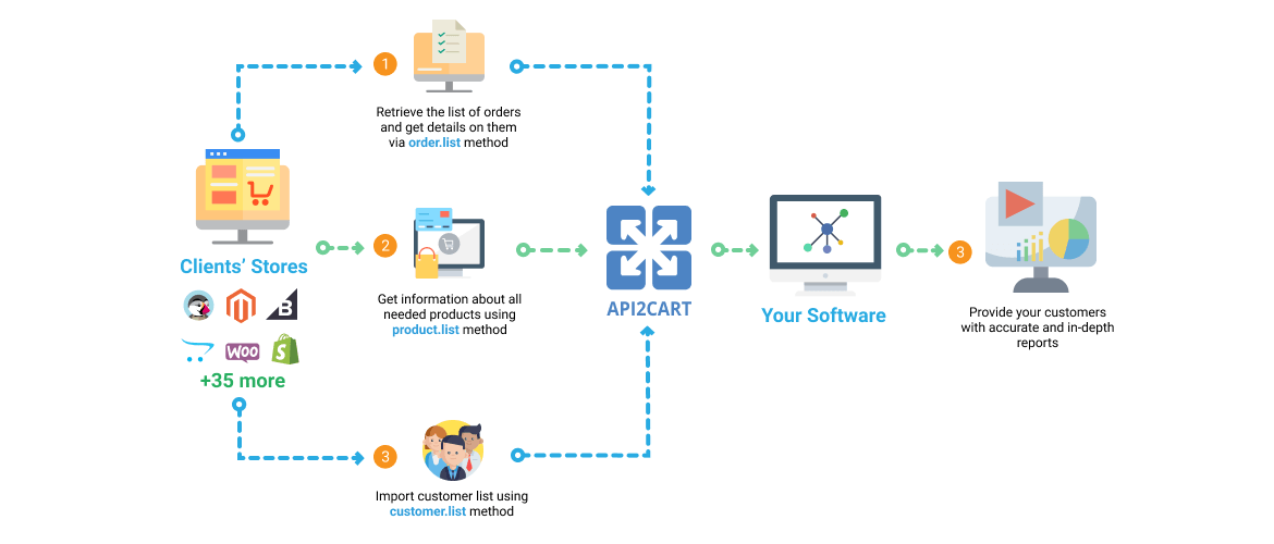 Multi-channel eCommerce Software Workflow