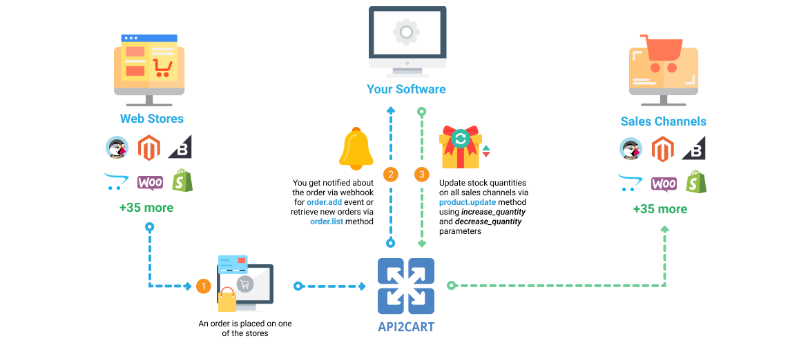 Product Catalog Software Workflow