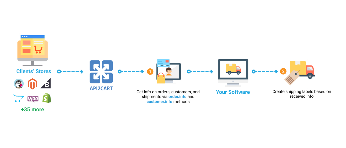 Shipping Management Software Workflow