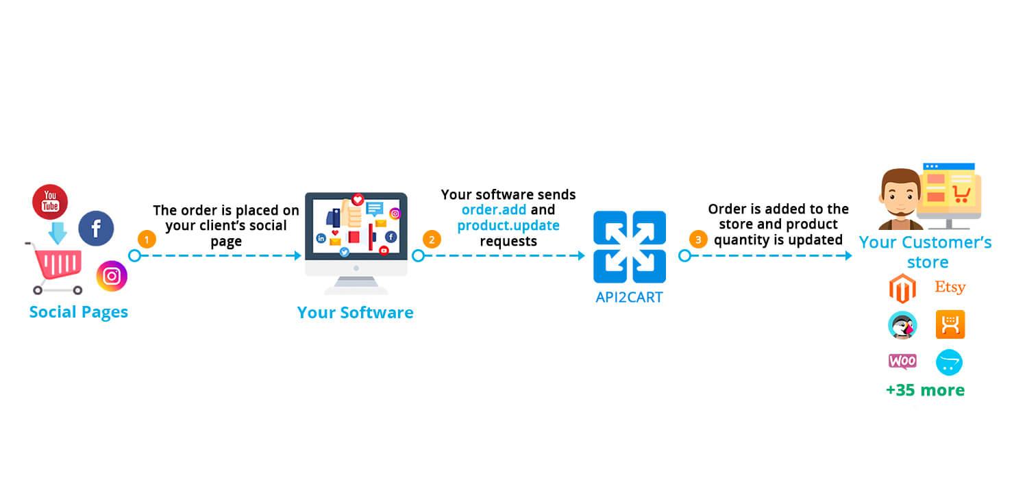 Mobile APP Builders Workflow