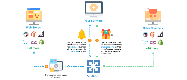 Warehouse Management Software Workflow