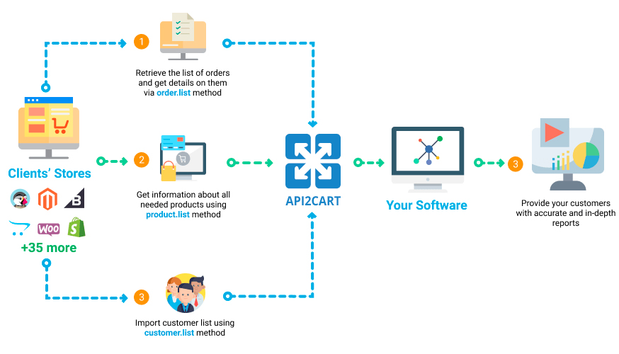 Report automation workflow