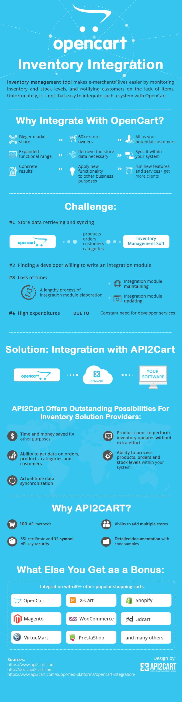 opencart_inventory_integration