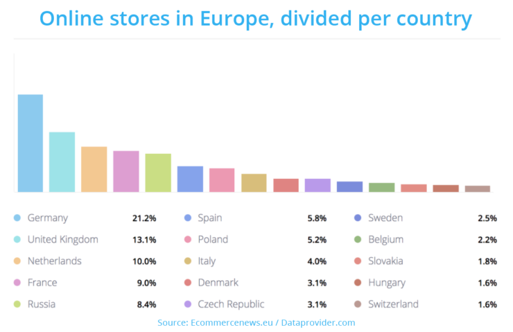 online_stores_europe