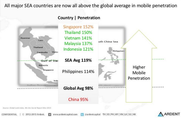 The SEA digital population
