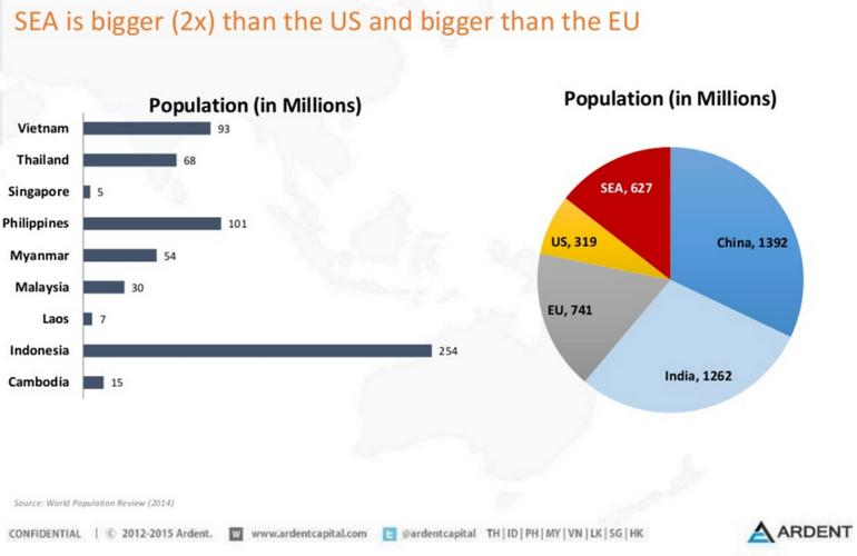 sea population