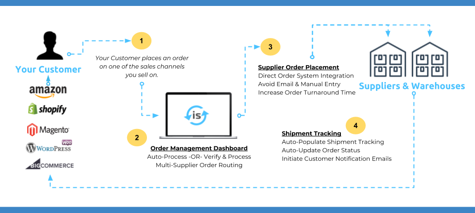 order automation