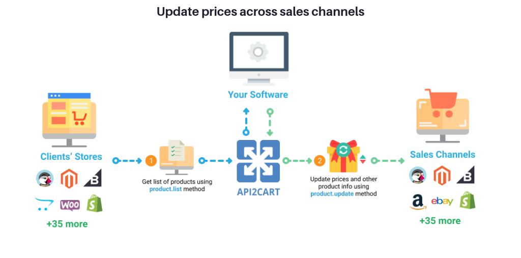 api-methods-for-pricing-sortware