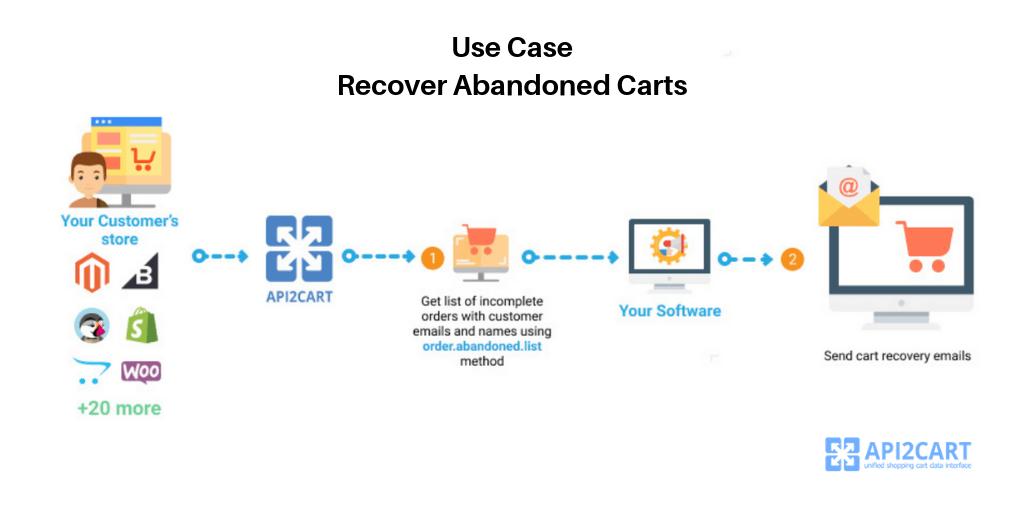 abandoned cart API2Cart