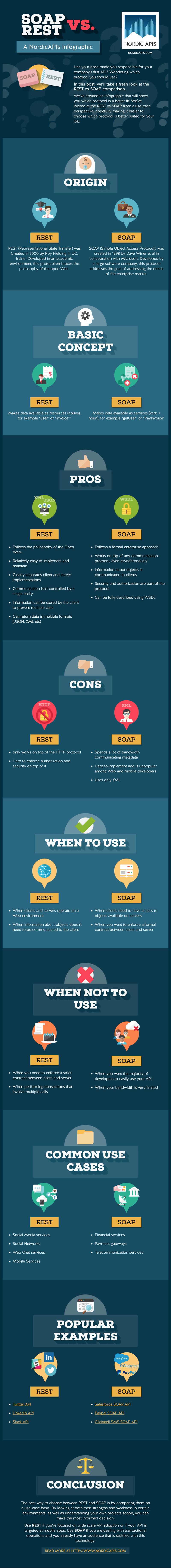 soap_vs_rest_infographics