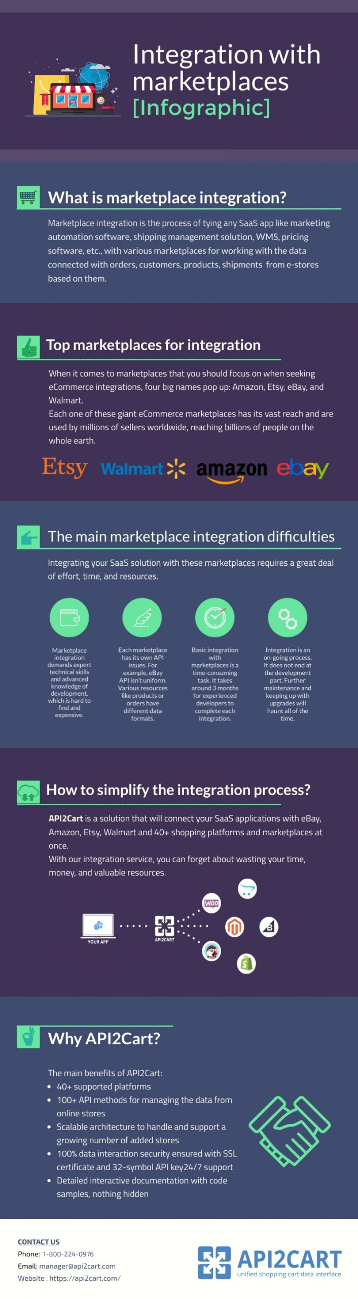 integration with marketplaces