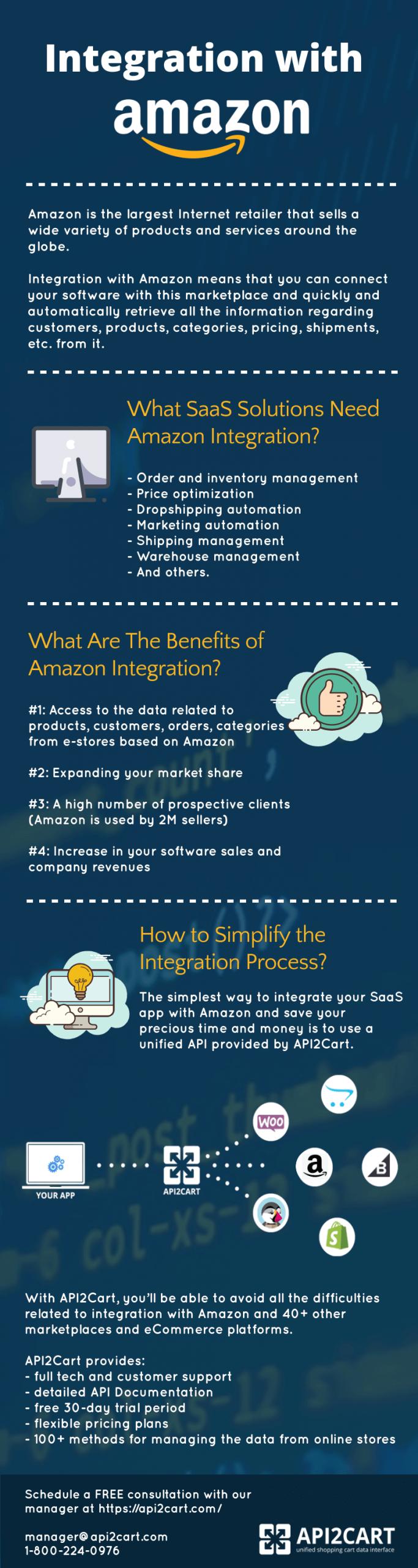 integration with Amazon