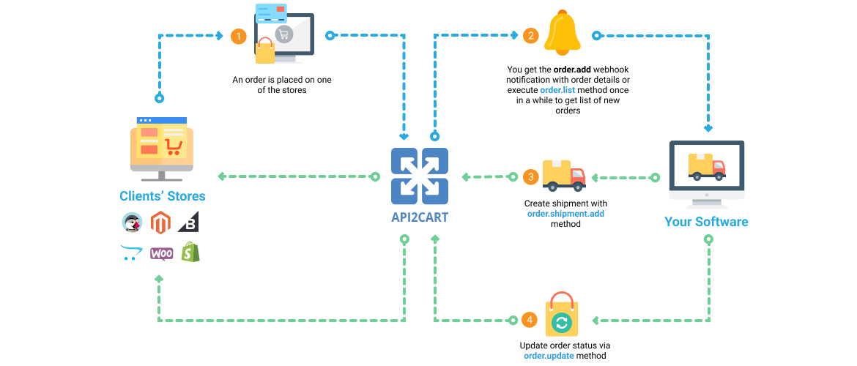 create_shipments_api2cart