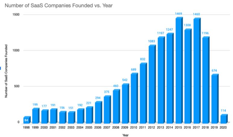 saas_companies