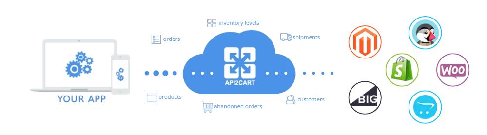 how_api2cart_works