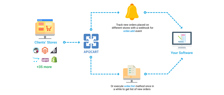 order_data